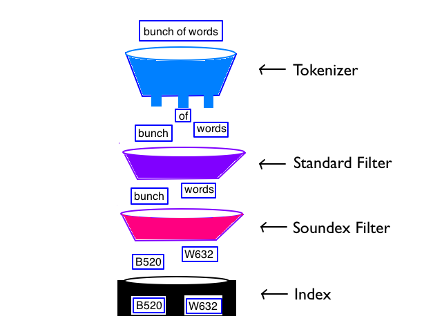configuring soundex in elasticsearch – Jessitron
