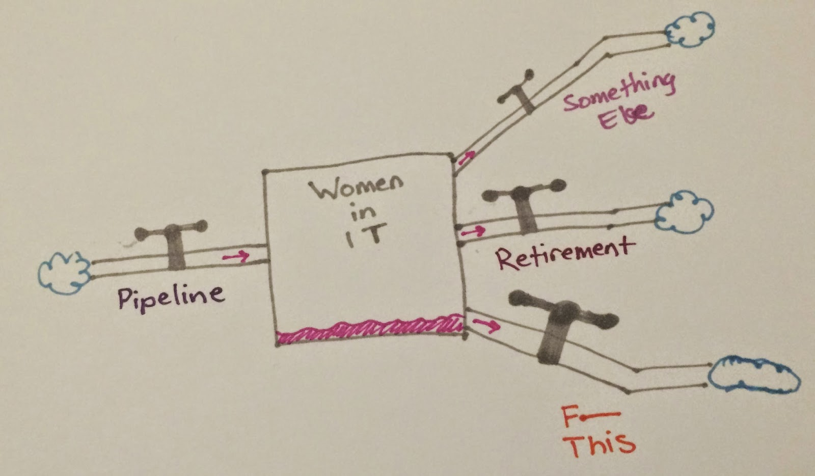 The pipeline inputs to the stock of Women in IT; three outflows are Something Else; retirement; and F This.