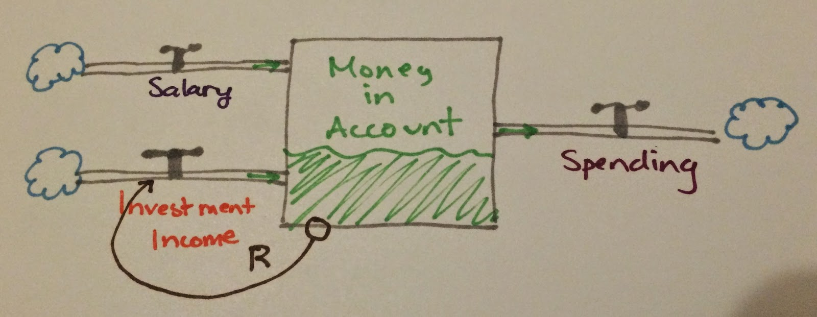 salary and investment income flow into the account; spending flows out. An arrow indicates that the amount in the account affects the investment flow rate.