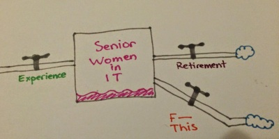 An Experience flow brings in Senior Women in IT; they flow out through retirement and through F This.