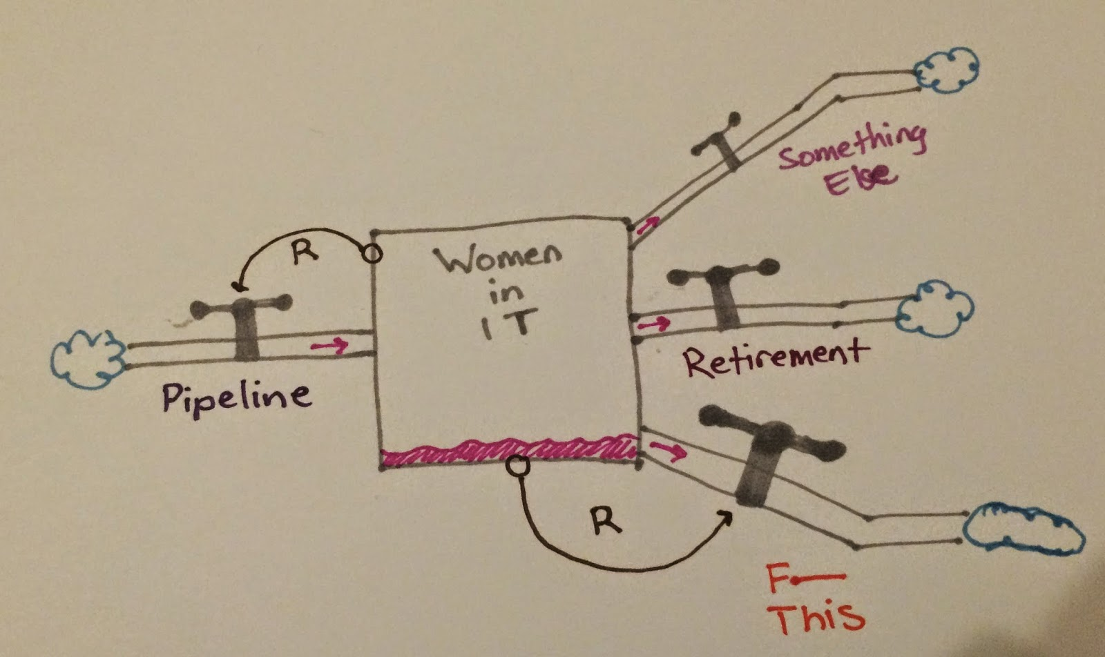 same picture, with additional arrow indicating that the quantity of women in IT affects the rate of the F This outflow. Marked with R.