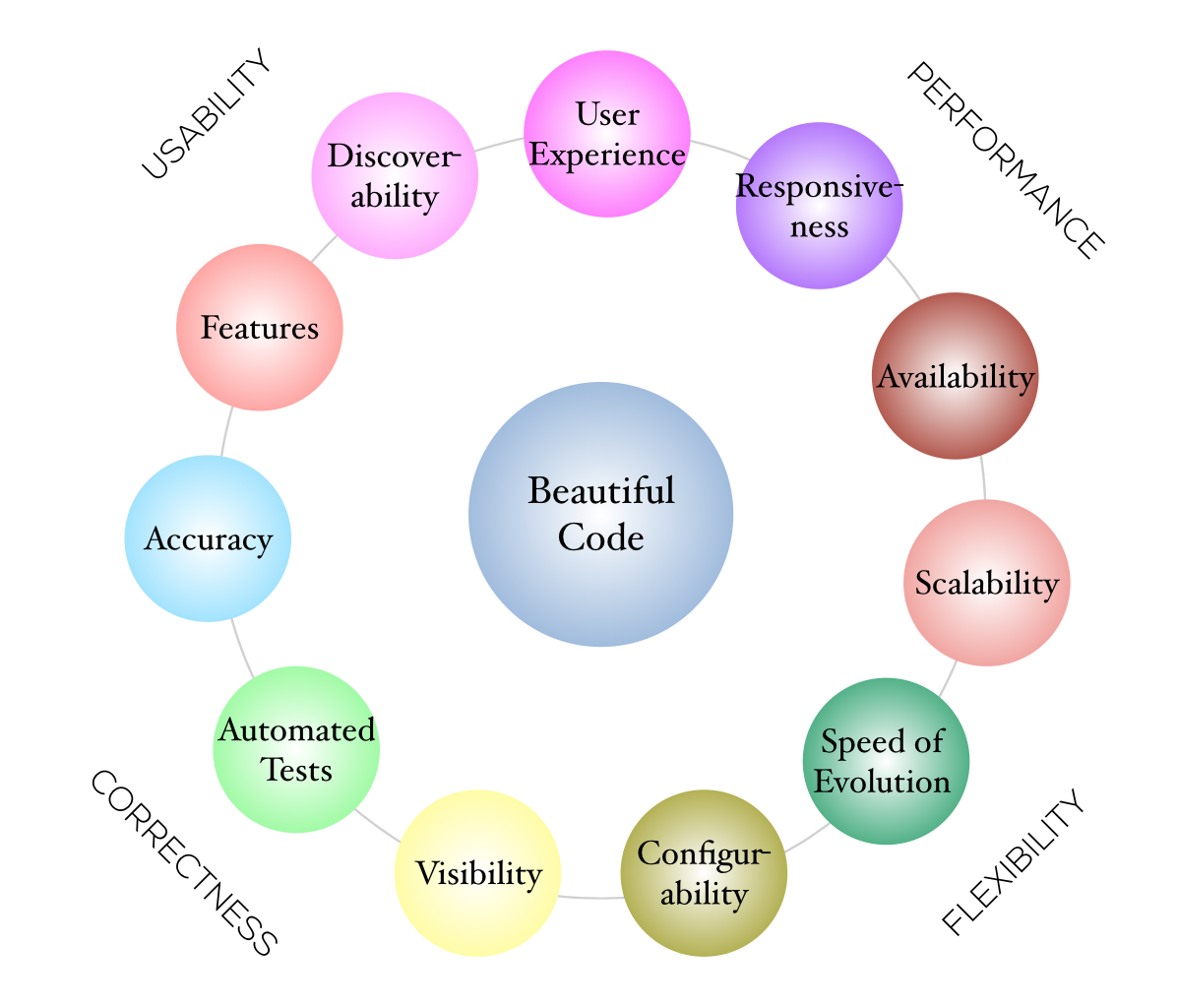 Usability (Features, Discoverability, User Experience); Performance (Responsiveness, Availability, Scalability); Flexibility (Speed of Evolution, Configurability); Correctness (Visibilty, Automated Tests, Accuracy)
