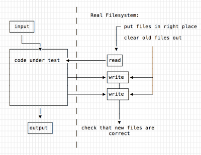 input to code under test to output, but also prep the files in the right place and clear old files out, then the code under test does read & write on the filesystem, then check that the files are correct