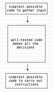 simplest possible code to gather input, to well-tested code that makes all the decisions, to simplest-possible code to carry out instructions.
