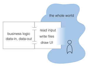 one section (Elm) has business logic and is data-in, data-out. It has little ports to another section( JavaScript) that can read input, write files, draw UI. That section blurs into the whole world, including the user.