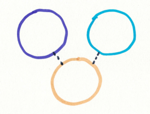picture with yellow, purple, and blue circles separate, dotty lines from yellow to purple and to blue.