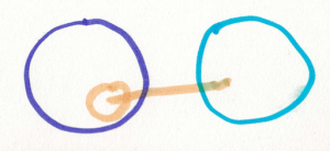 purple circle with peach circle inside. Blue circle has a line to peach circle