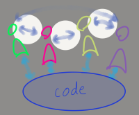 the sociotechnical system, highlight on the arrows between people
