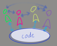 the sociotechnical system, highlight on the blob of code