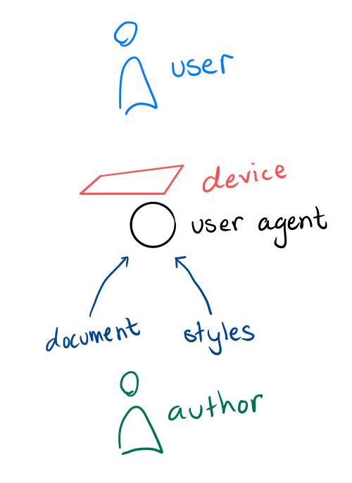 Web Development – Jessitron