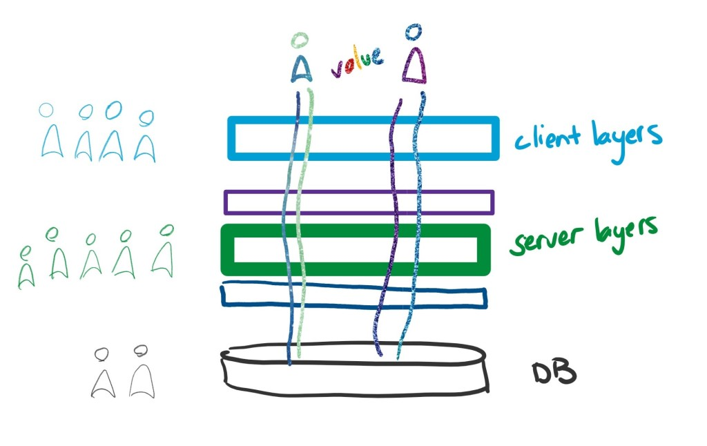 Each layer of software is a wide box, next to its team. They stack on top of each other: frontend stuff, backend stuff, database, each with its team. At the top are some customers. Value flows from them to the db and back, crossing all the layers.